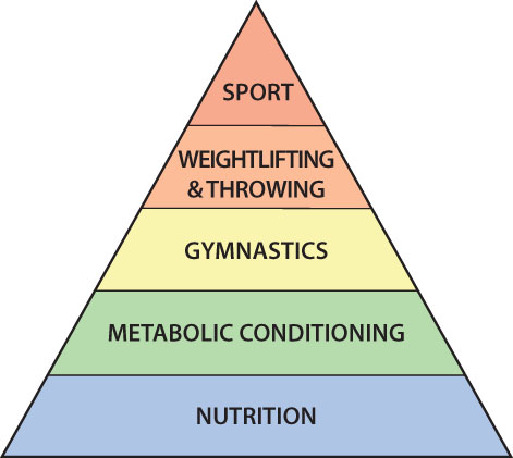 Nutrition Information Crossfit Mph